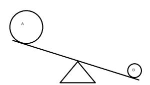 fulcrum lesson 2